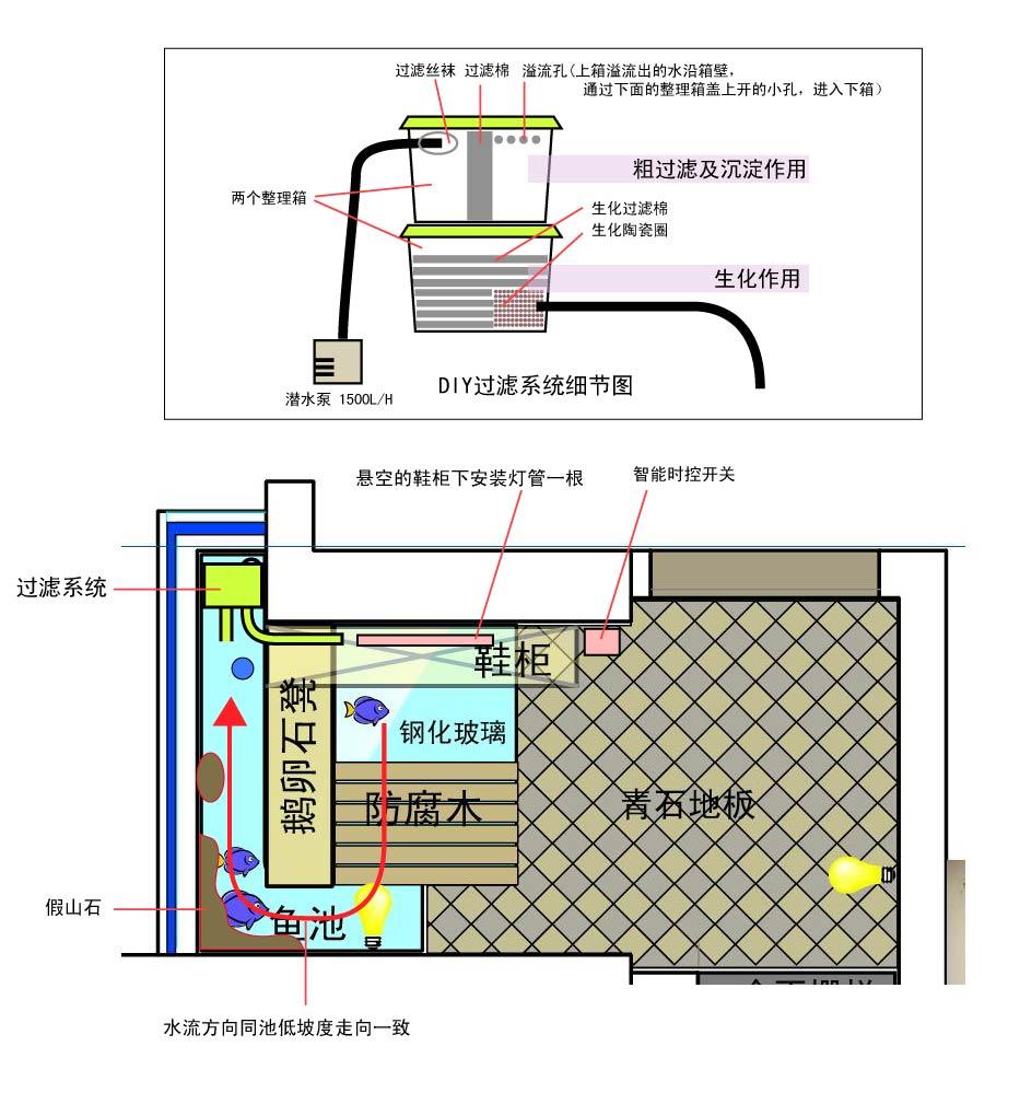 鱼池系统设计
