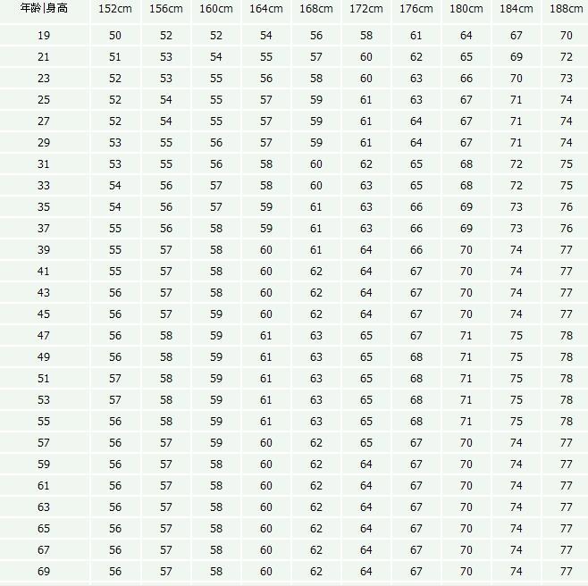 标准身高体重对照表