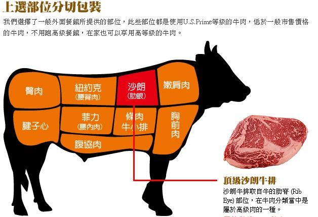 我们吃牛吧!最全牛肉!